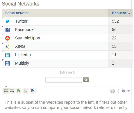 Social Network metrics widget