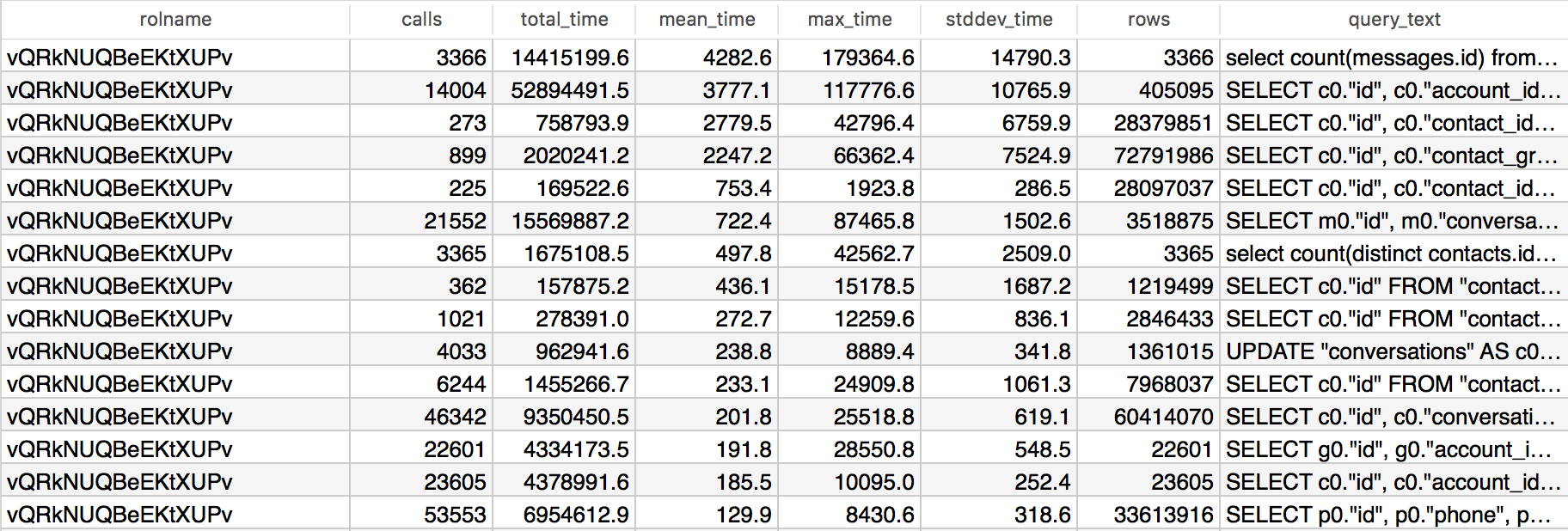 Optimizing PostgreSQL queries using pg_stat_statements